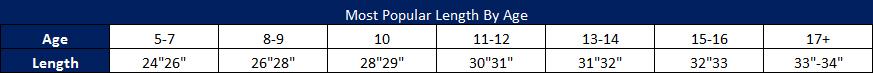 Baseball Bat Length Chart