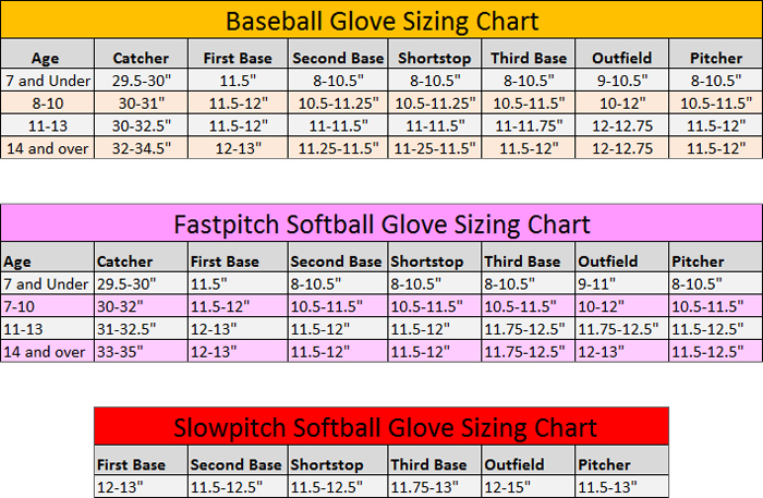 Baseball Glove Size Guide